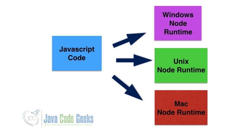 Java和JavaScript之间的差异-节点运行时