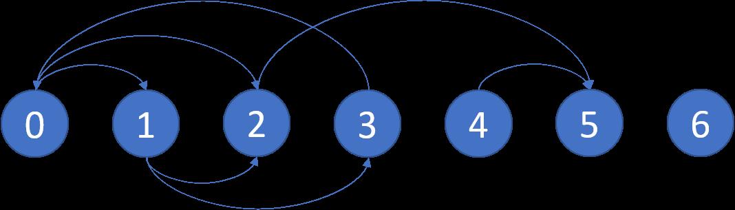 Illustration of graph