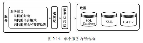 java架构师之SOA/软件架构设计—面向服务的架构(SOA详细解释)插图(1)