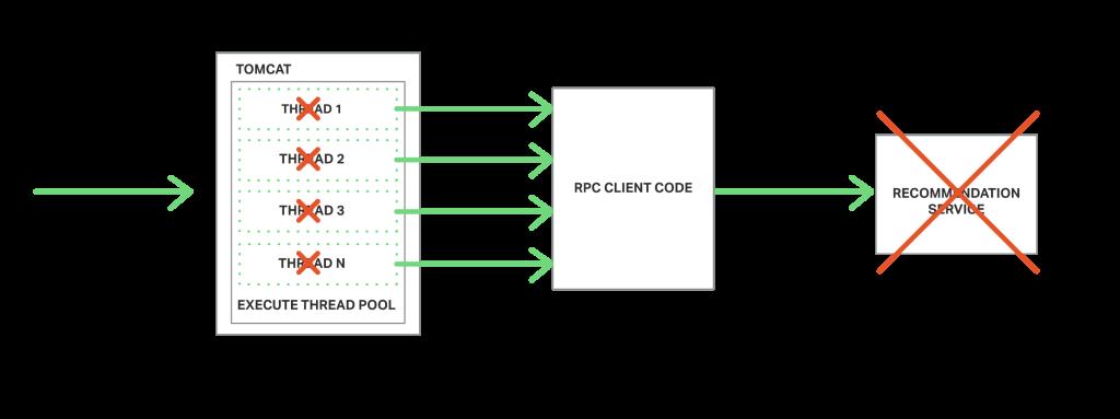 richardson-microservices-part3-threads-blocked-1024x383