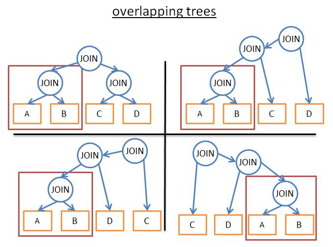 重叠树优化动态规划