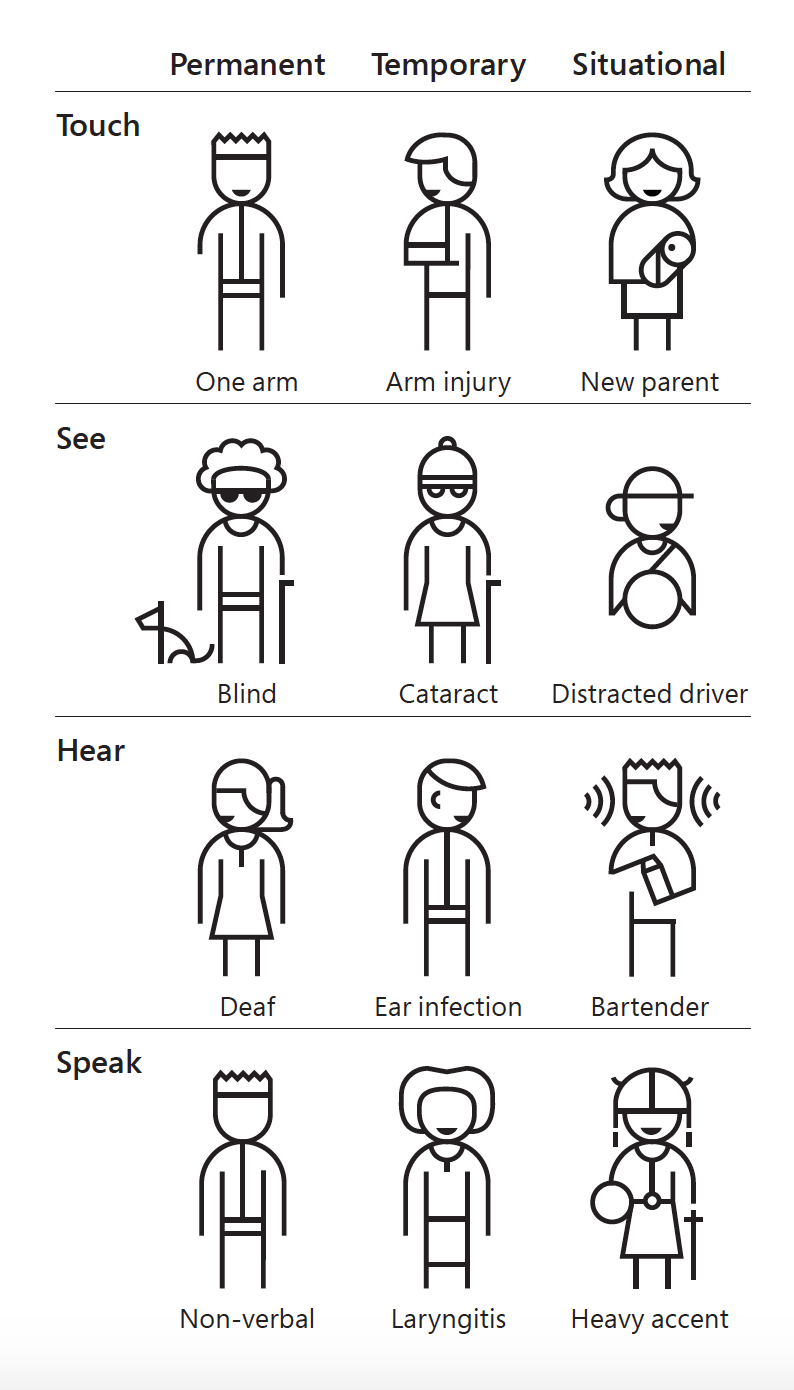 Chart of permanent, temporary, and situational disabilities for sight, hearing, touch, and speech