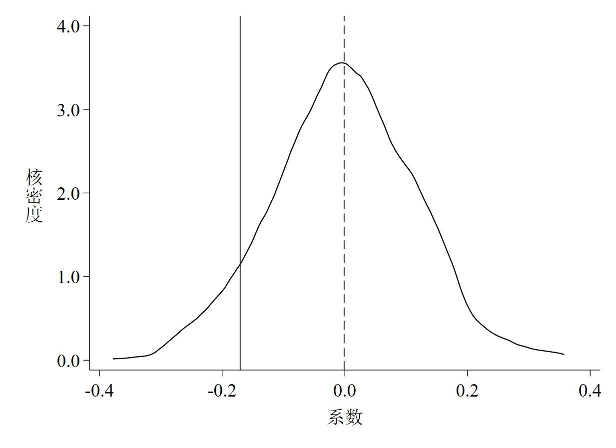 图 4 系数的核密度估计图(面板数据)
