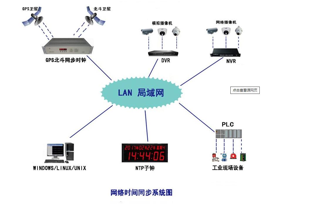 centos8使用chrony作为NTP服务器centos8使用chrony作为NTP服务器