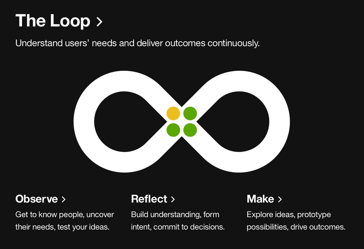IBM Design Thinking—The Loop