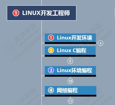 C/C++ Linux 后台服务器开发高级架构师学习知识路线总结