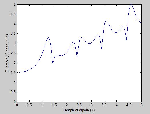 directivity of dipole versus length