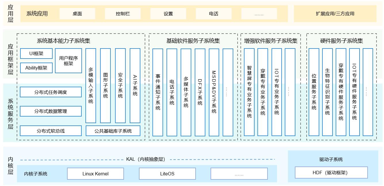 132eadf1cd5f937744b1ddd96204b18e - HarmonyOS(一) 鸿蒙开发学习科普,官方文档学习路线解析