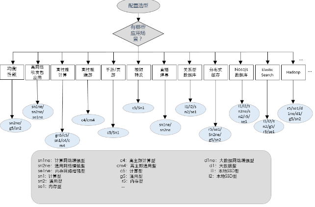 阿里云服务器企业型怎么选择配置最合适?