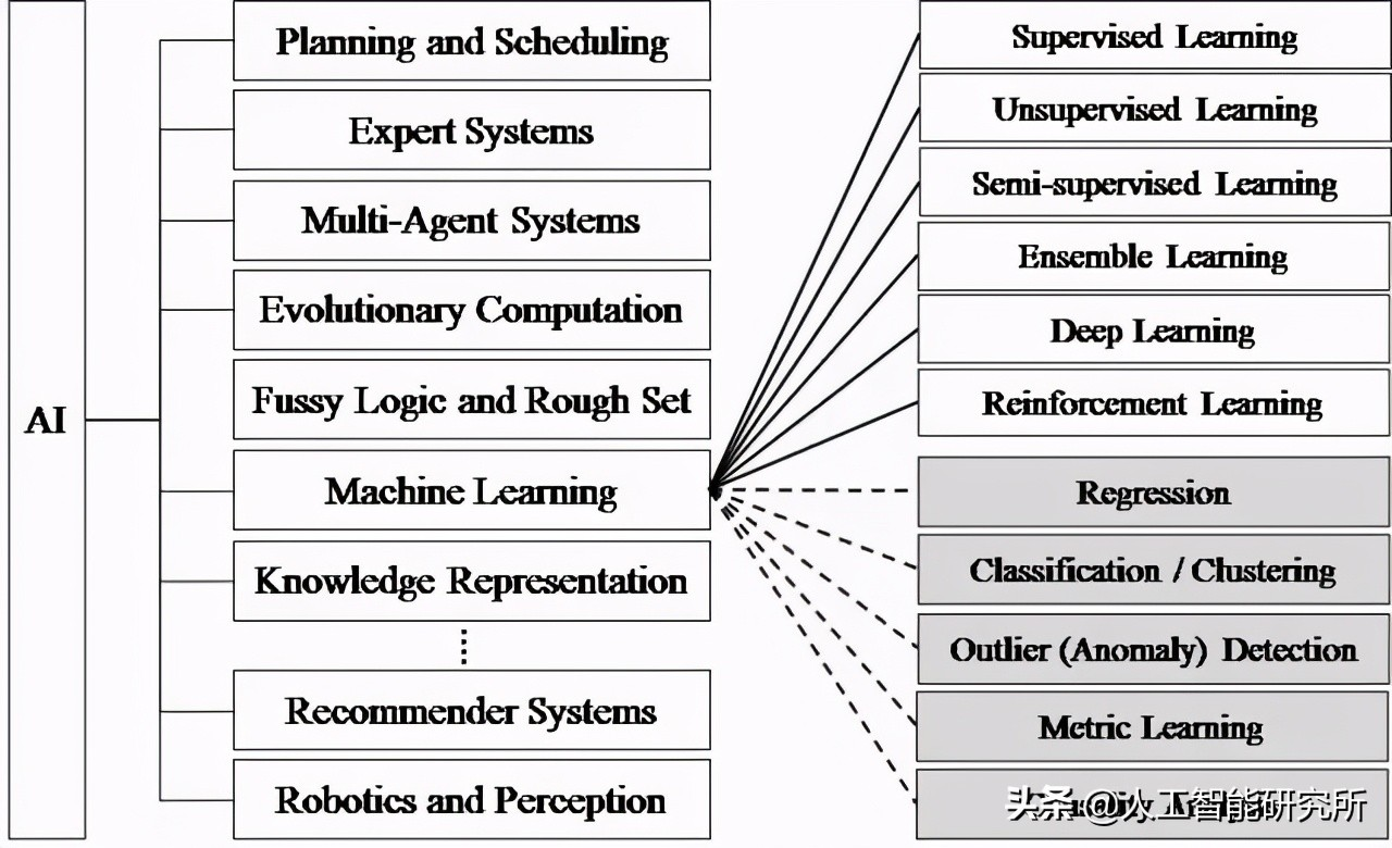 What are machine learning, artificial intelligence and deep learning, and what is the relationship between them?