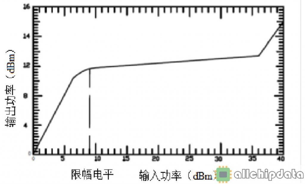 射频百科 | 限幅器