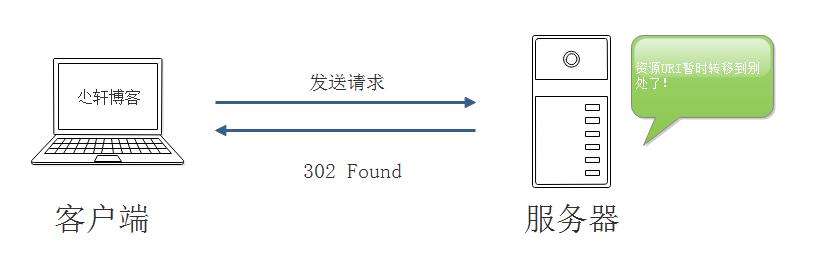 302 Found