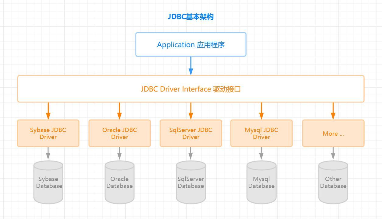 JDBC架构图