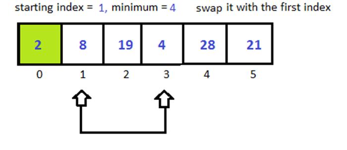 Python Selection Sort 2
