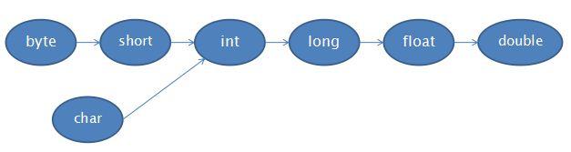 java数据类型从小-大顺序图