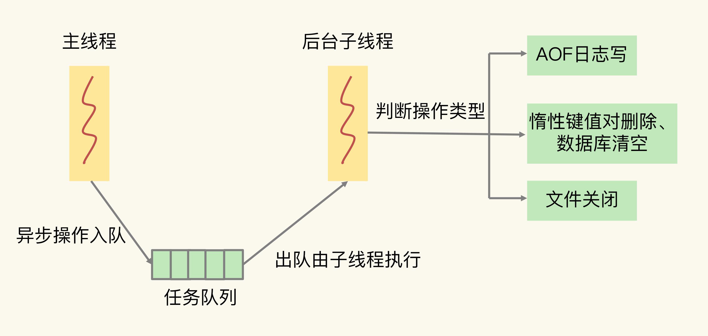 异步子线程执行机制