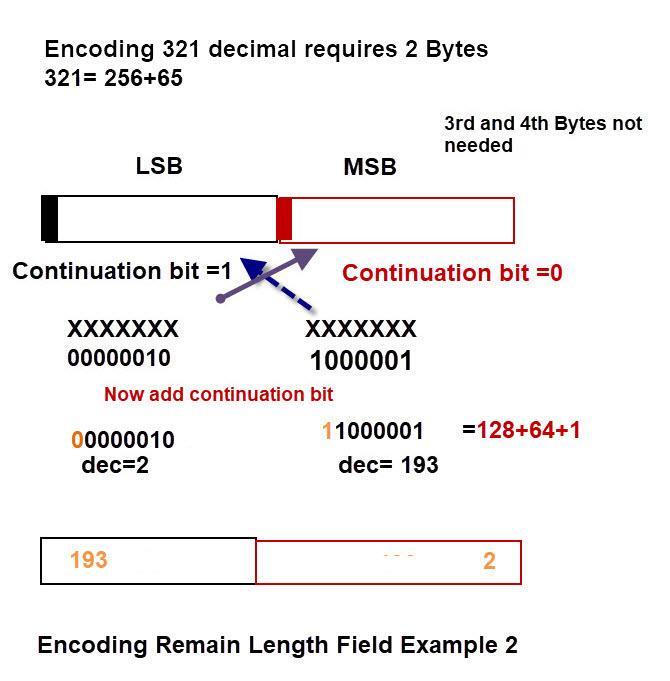 Encoding-Remaining-Length-Field-2