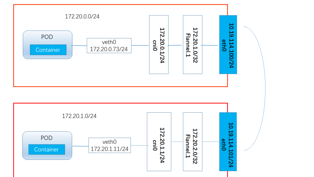 kubernetes之flannel 网络分析插图(1)