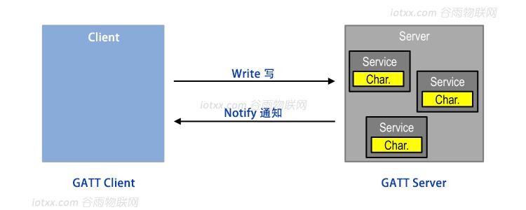 BLE技术-GATT服务端和客户端.png