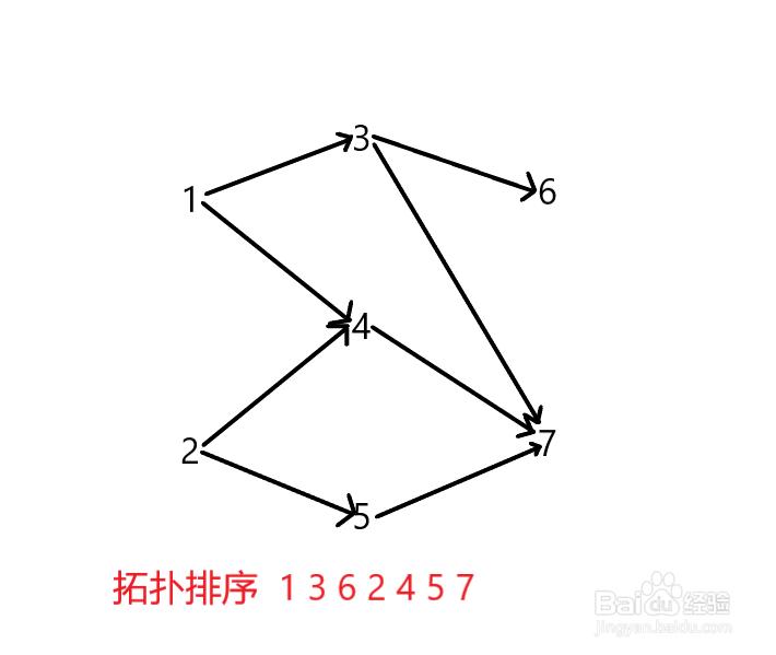 有向图的拓扑排序