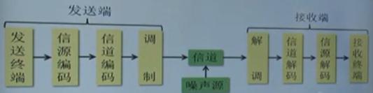 数字通信系统的功能框图.png