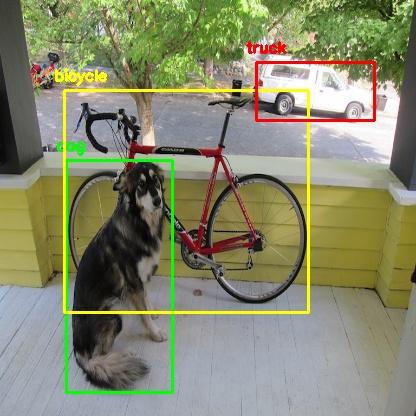 Object Detection (Multi-Label Classification)