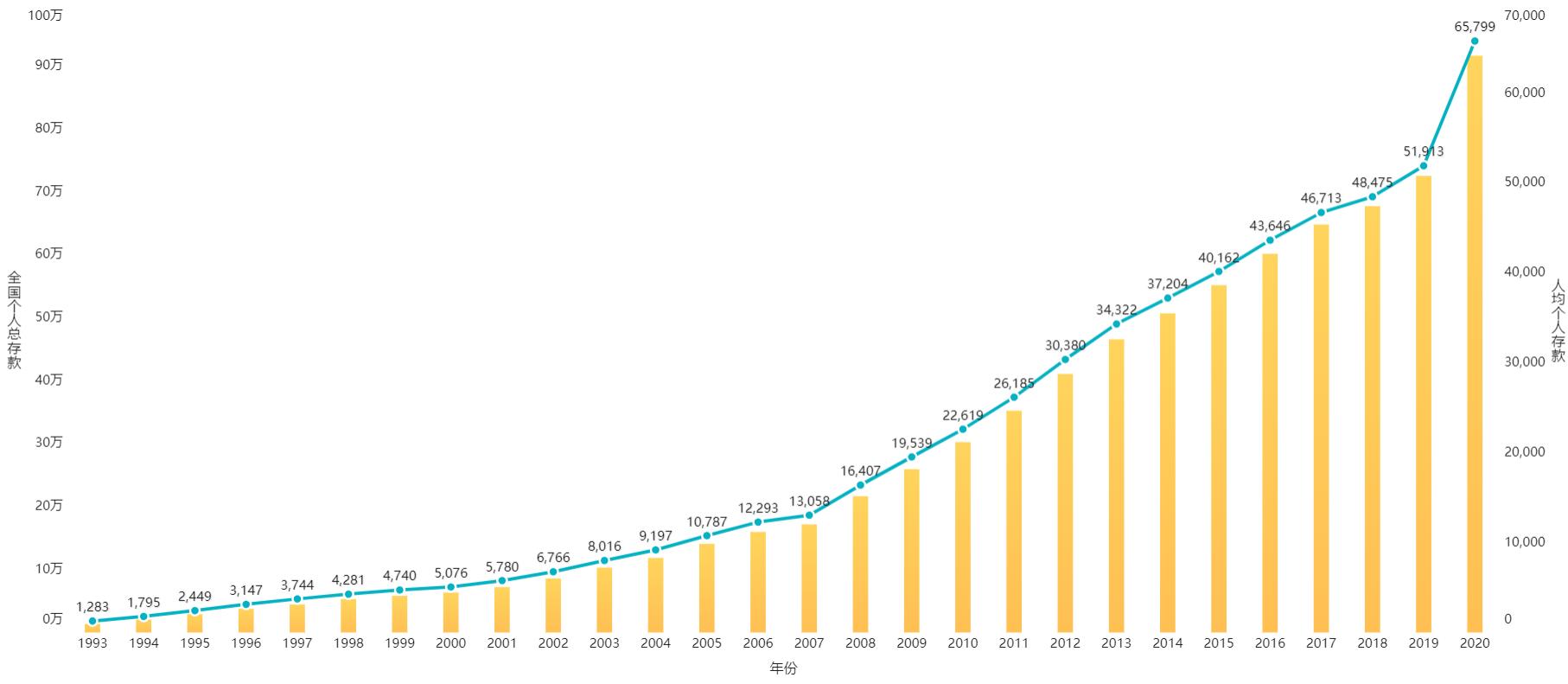 5.6亿人没有存款、人均负债13万,大数据揭示负债累累的年轻人
