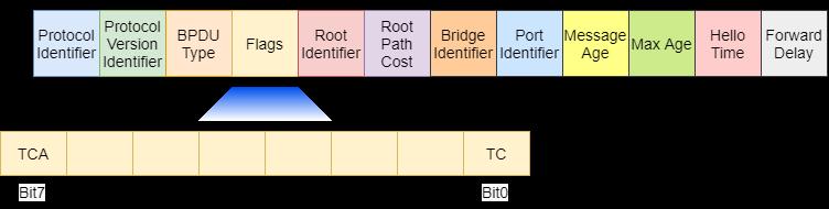 Configuration BPDU 格式