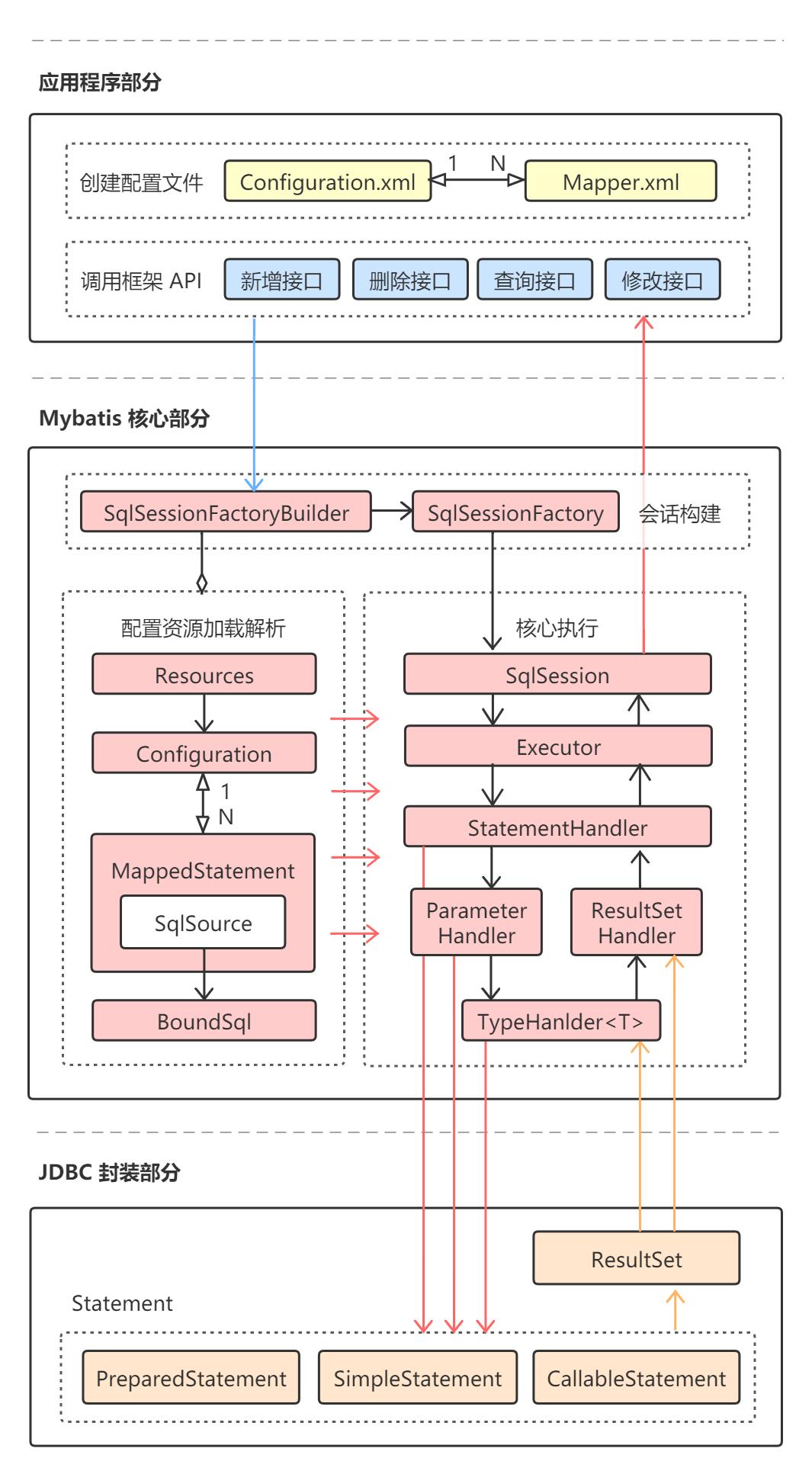 Mybatis核心处理整体流程