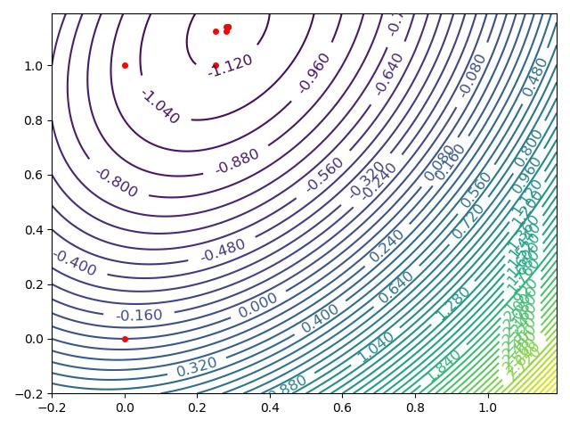 图2.迭代点的路径分析