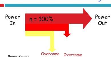 Transformer Efficiency & Energy Loss