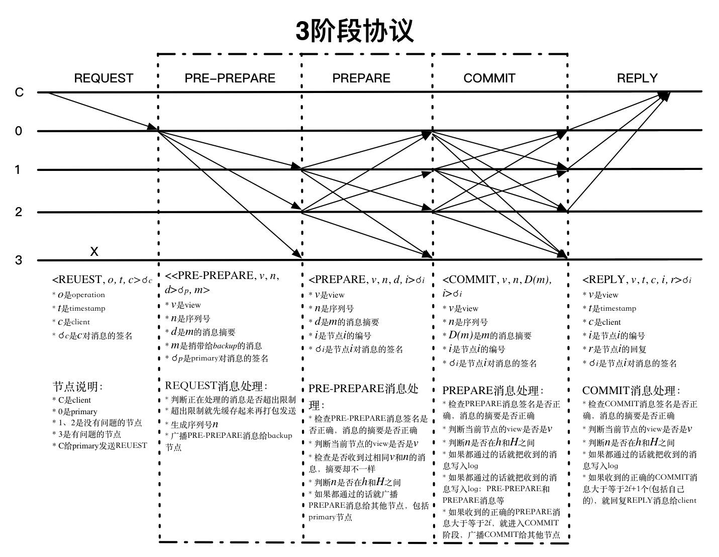 3阶段协议