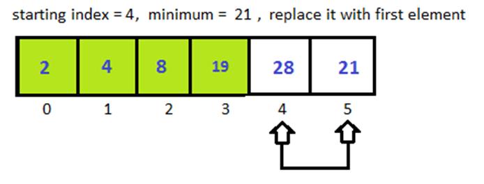 Python Selection Sort 5