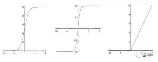 图2:从左到右依次为sigmoid、tanh、relu激活函数
