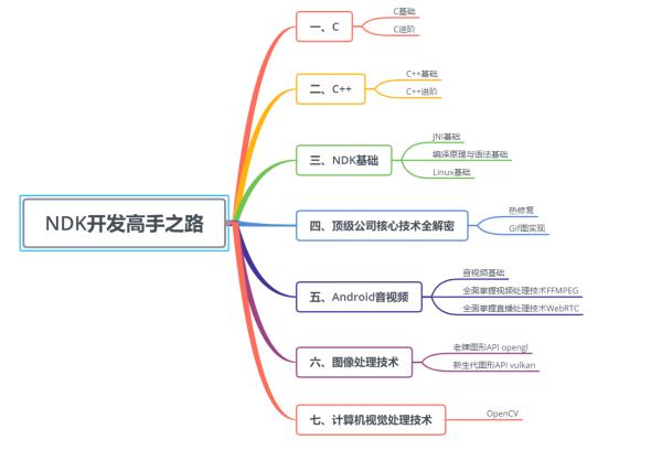 NDK音视频开发路线图