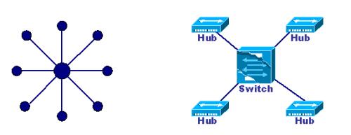 计算机网络:常见网络拓扑结构