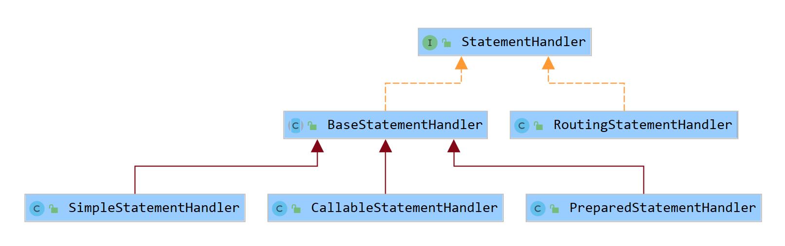 StatementHandler语句处理器接口