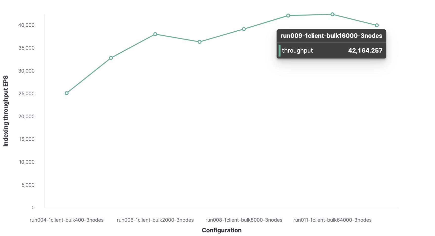 blog-logs-metrics-sizing-batch-2.png