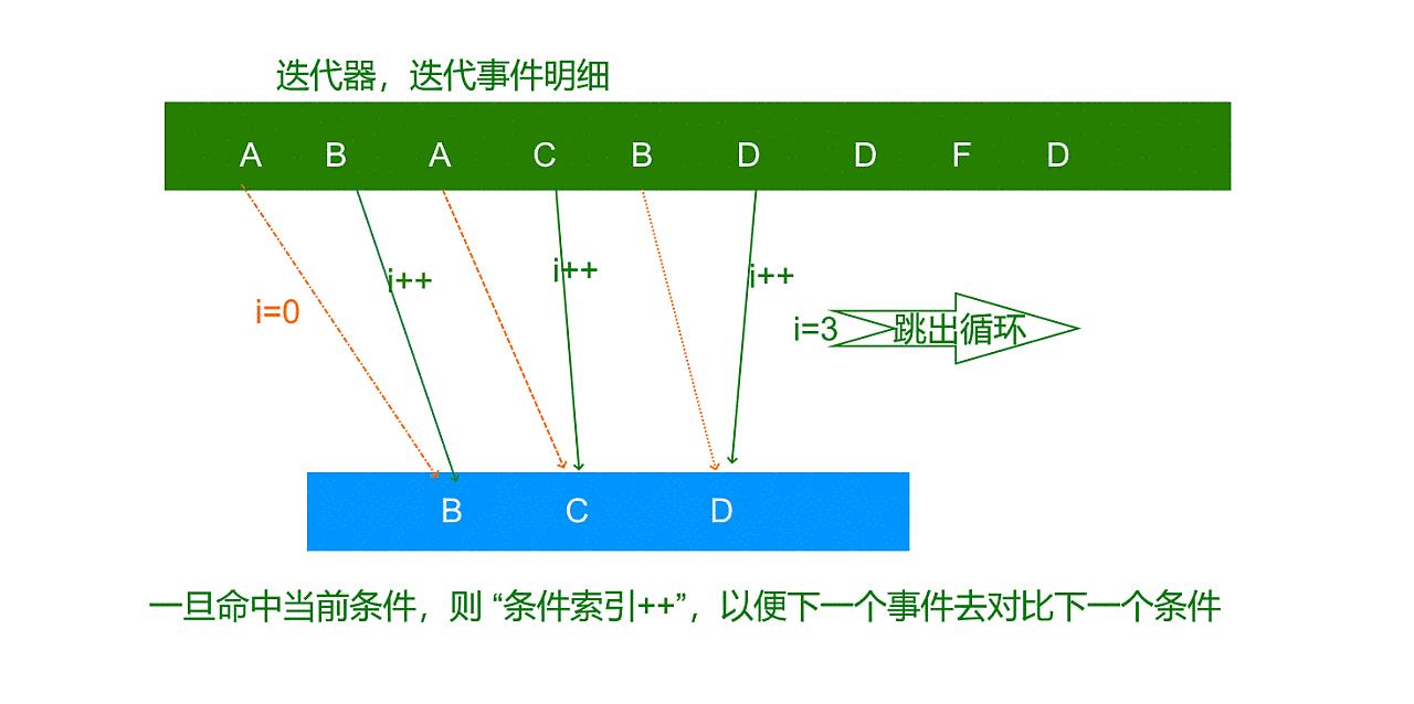 行为次序最大匹配算法-改进版.png