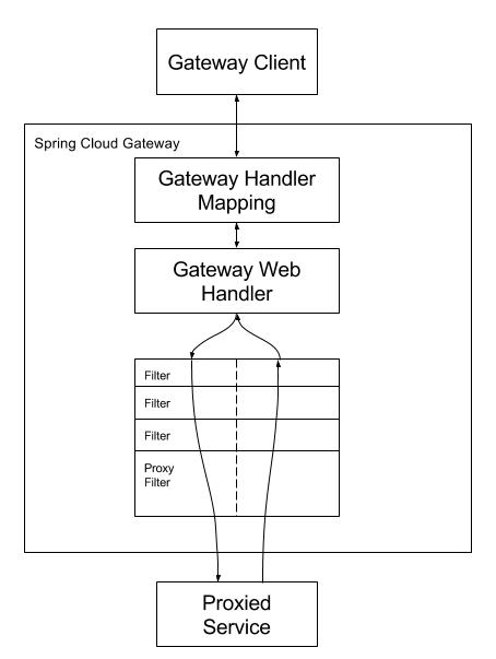 Gateway原理