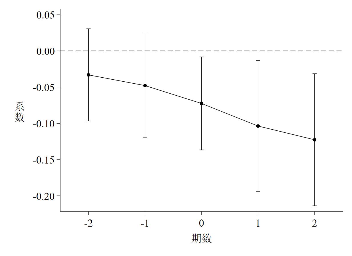 图 4 基于LP法计算的TFP离散度的动态效应检验图