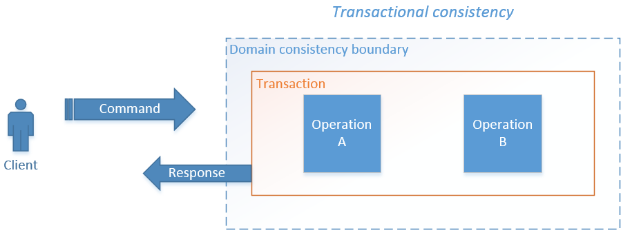 Transactional_Consistency
