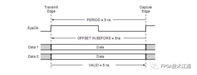 图1‑2  SDR系统同步输入时序