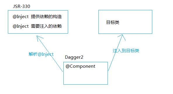 Jsr330和Dagger2.png