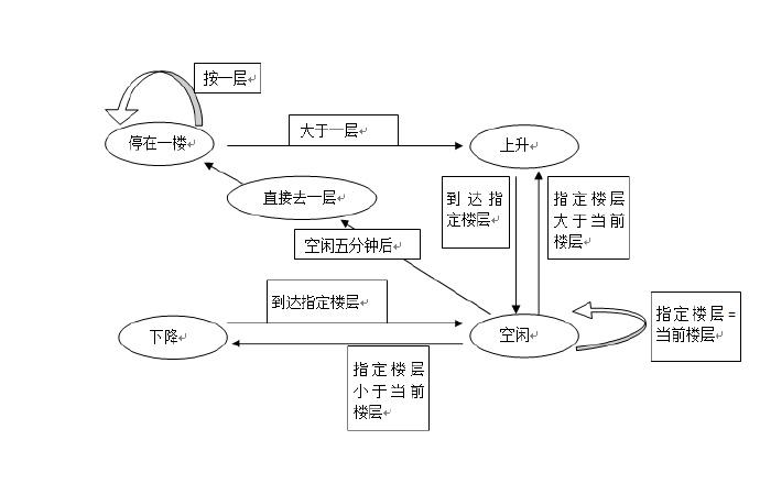 6、黑盒测试用例设计方法之状态迁移图法