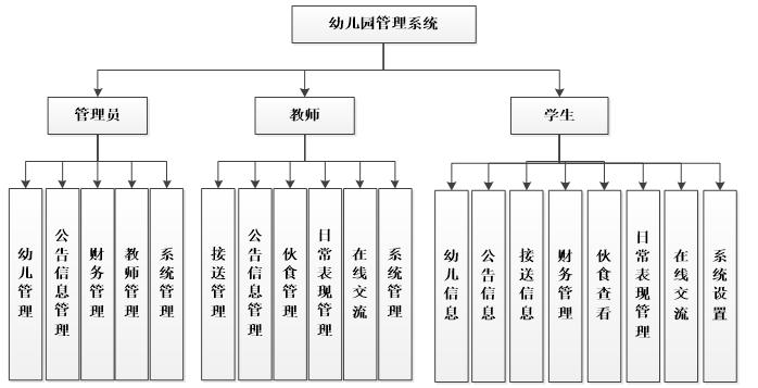 Functional structure diagram of kindergarten management system