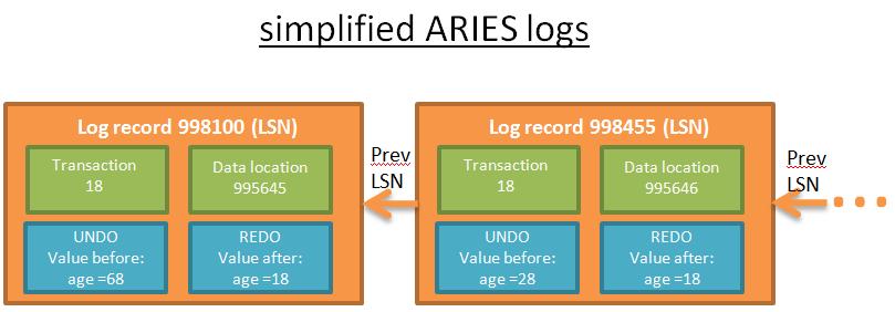 ARIES协议的简化日志
