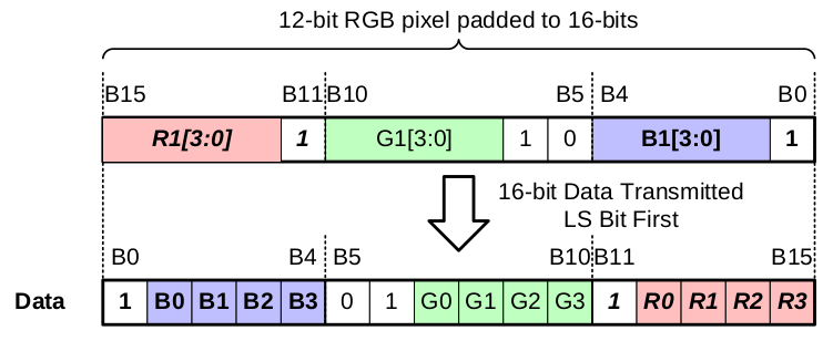Fig4.RGB444-conversion