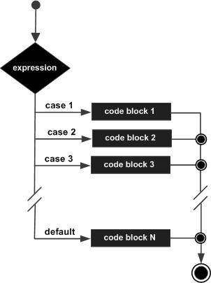 C 中的 switch 语句