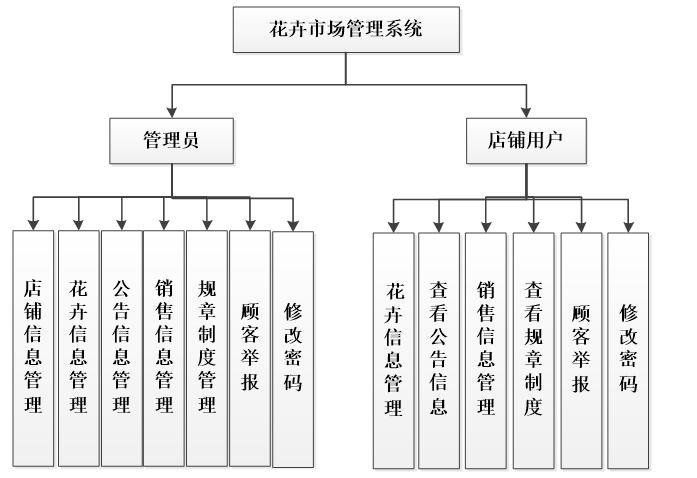 Functional structure diagram of flower market management system